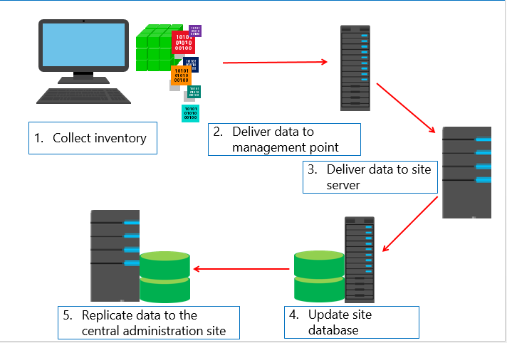 Step by step troubleshooting of Hardware Inventory in SCCM